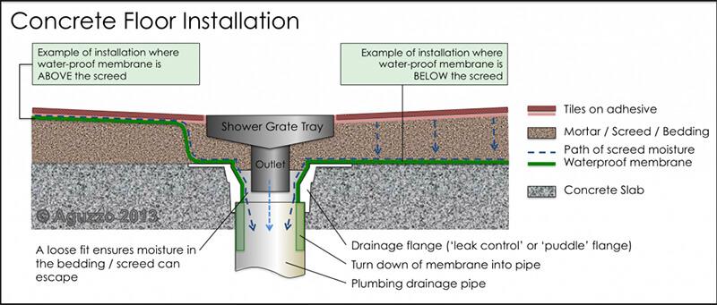 Shower Grate Drain Installation